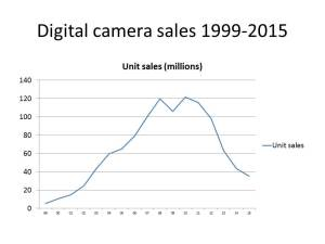 Sales of digital cameras - 1999-2015