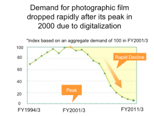 Demand for photographic film - 1992 -2010