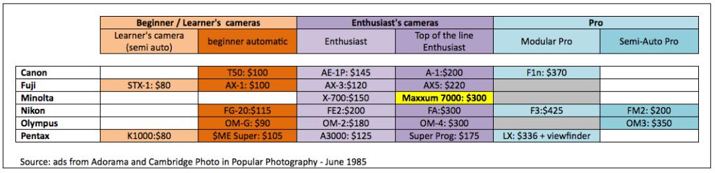 Price of Cameras - 1985